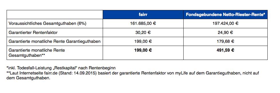Tabelle fairr vs Bayerische